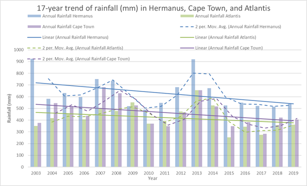 17-year average annual rainfall taken from a range of weather stations across Hermanus, as well as the South African Weather Services weather station in Atlantis and at the Cape Town International Airport, in the Western Cape of South Africa. The linear trend for all sites shows a decrease in rainfall over the past 17 years.